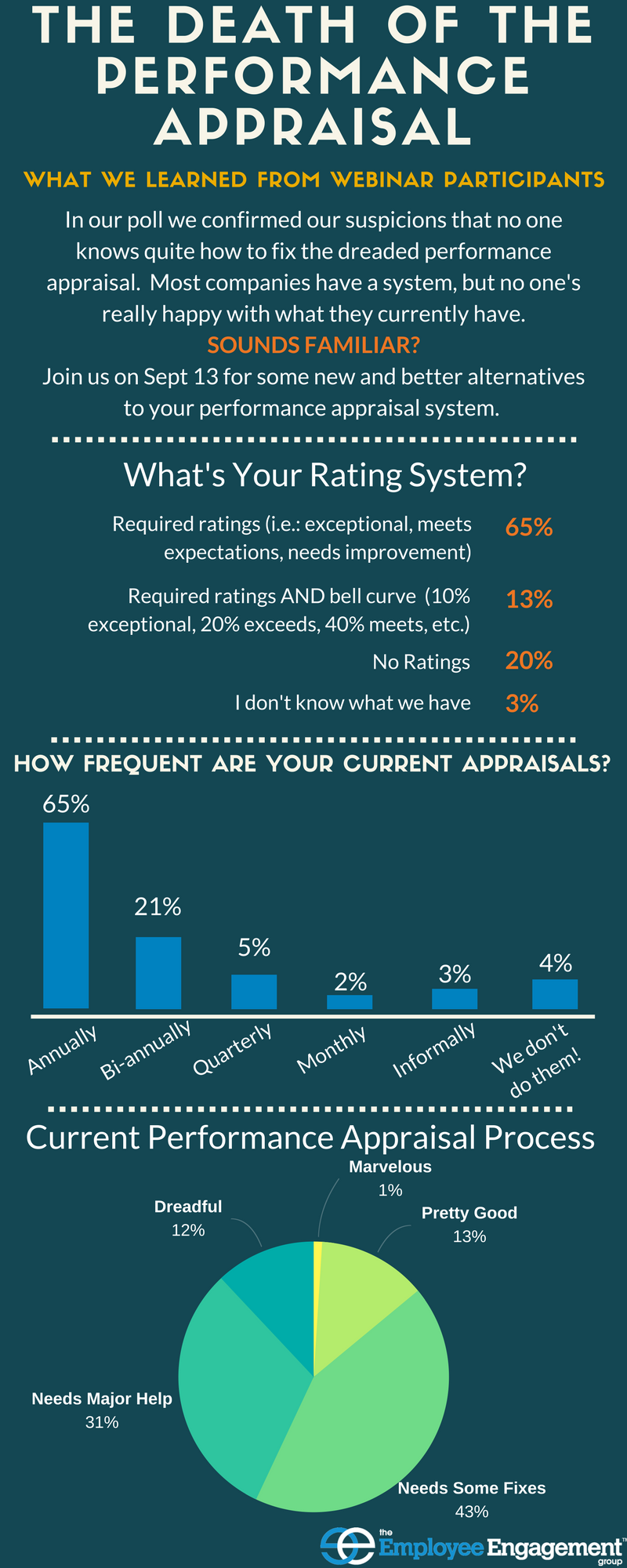 infographic on performance appraisals